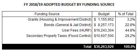 fy 18-19 funding source table