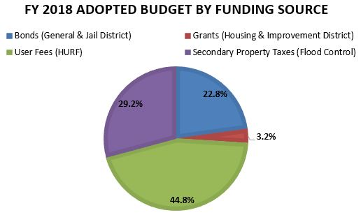 fy 18-19 funding source chart1